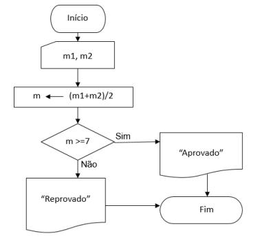 fluxograma-media