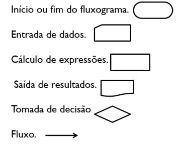 principais_simbolos_fluxograma